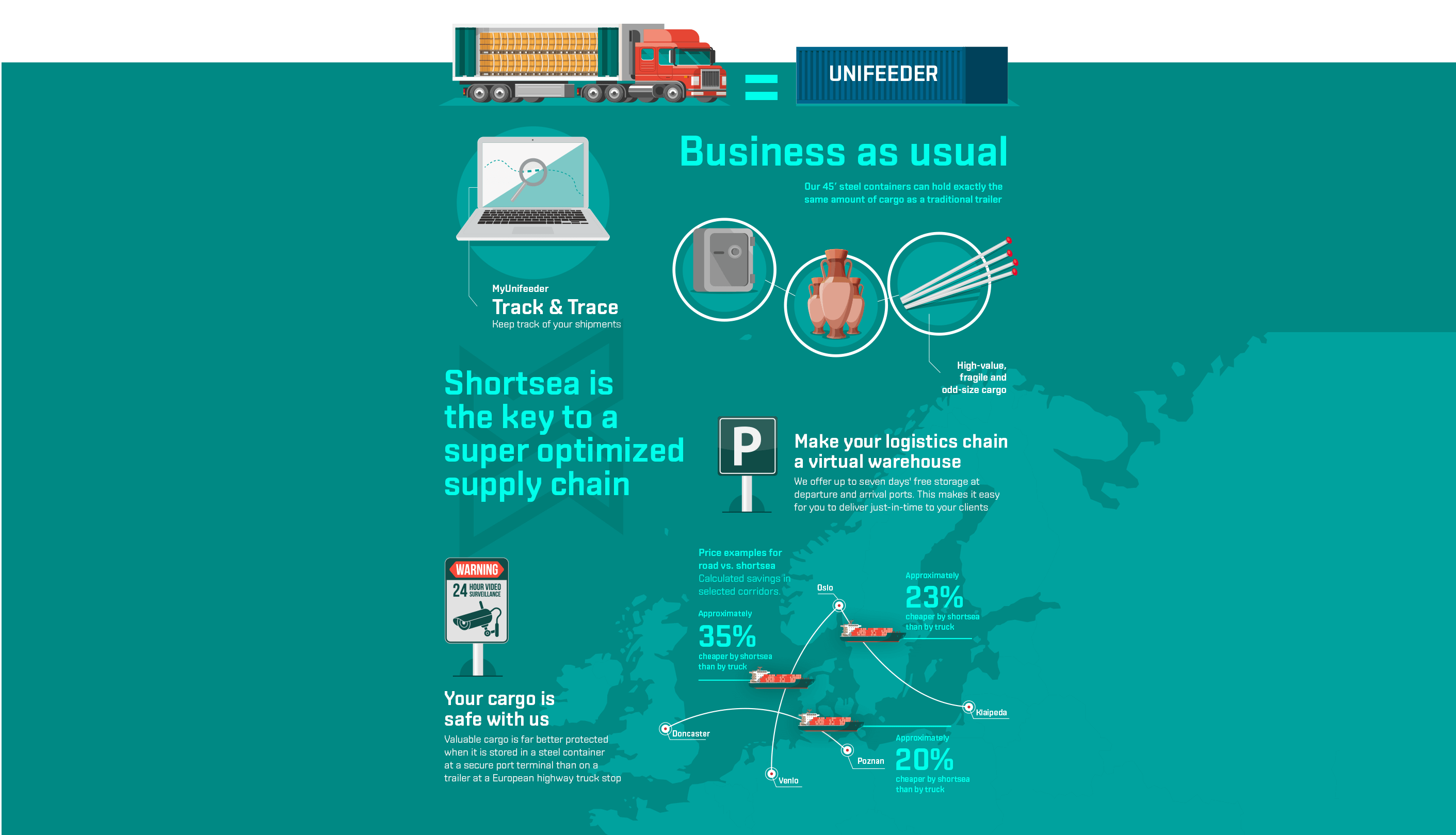 Shortsea is the key to a sustainable supply chain